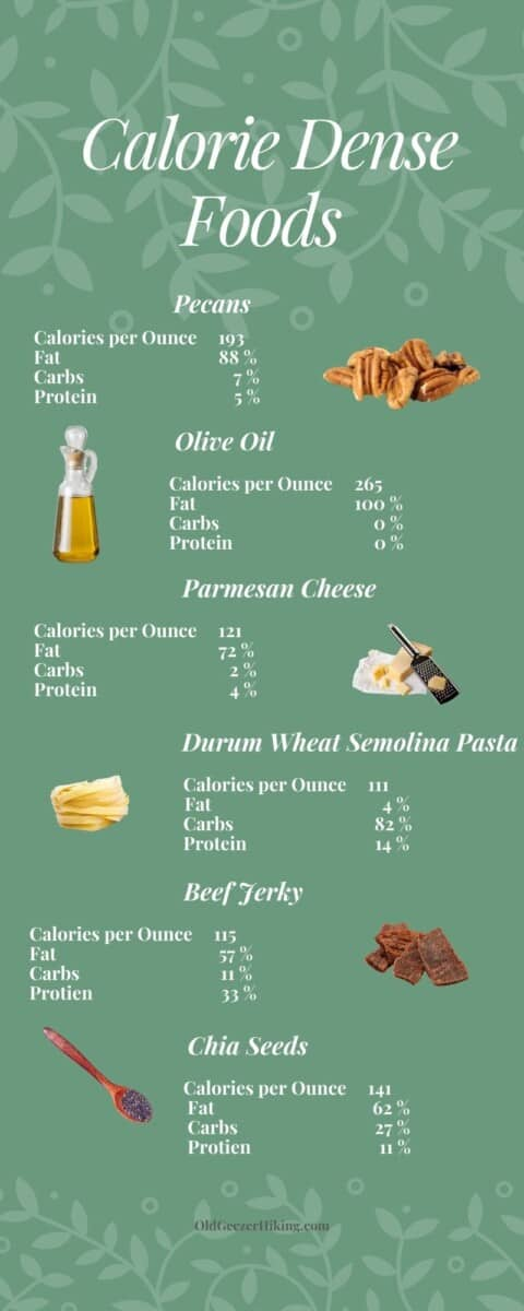 infographic on calorie dense foods.